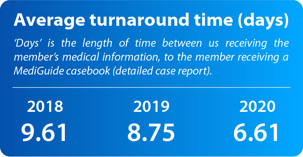 Average turnaround time